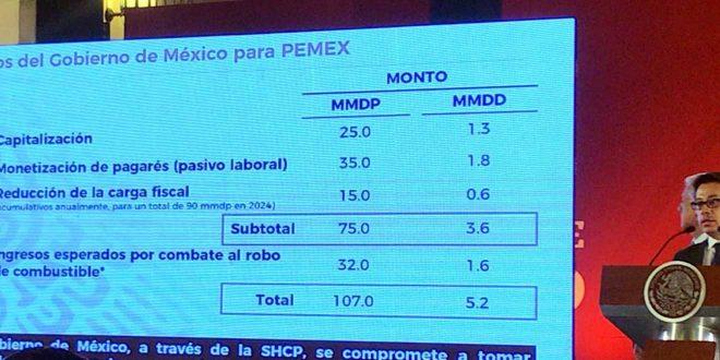 Prevén inyectar 107 mil mdp a Pemex
